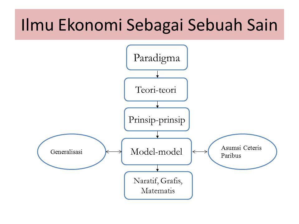 Ilmu Ekonomi Sebagai Sebuah Sain Teori-teori Prinsip-prinsip Model-model Naratif, Grafis, Matematis Generalisasi Asumsi Ceteris Paribus Paradigma