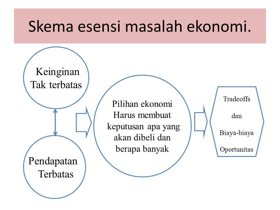 Skema esensi masalah ekonomi. Pendapatan Terbatas Keinginan Tak terbatas Pilihan ekonomi Harus membuat keputusan apa yang akan dibeli dan berapa banya