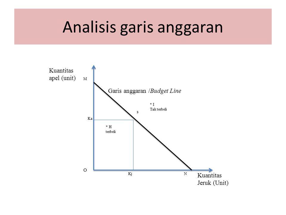 Analisis garis anggaran s Kuantitas Jeruk (Unit) Kj Ka Garis anggaran /Budget Line N M Kuantitas apel (unit) O * H terbeli * I Tak terbeli
