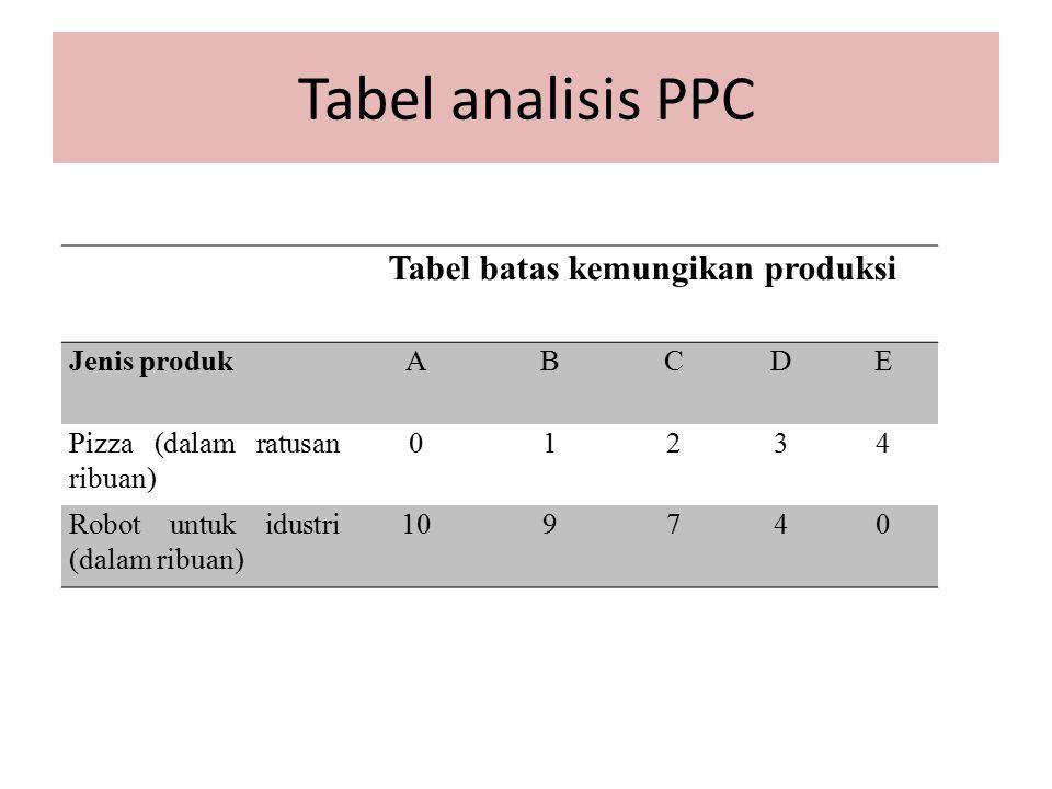 Tabel analisis PPC Tabel batas kemungikan produksi Jenis produkABCDE Pizza (dalam ratusan ribuan) 01234 Robot untuk idustri (dalam ribuan) 109740