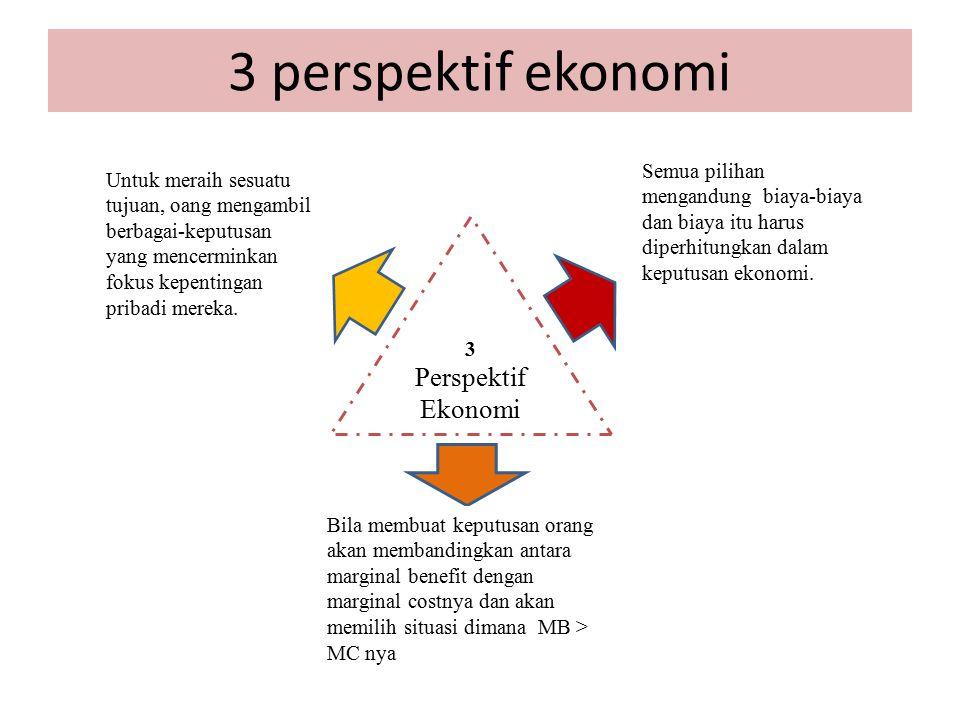 3 perspektif ekonomi 3 Perspektif Ekonomi Semua pilihan mengandung biaya-biaya dan biaya itu harus diperhitungkan dalam keputusan ekonomi. Untuk merai