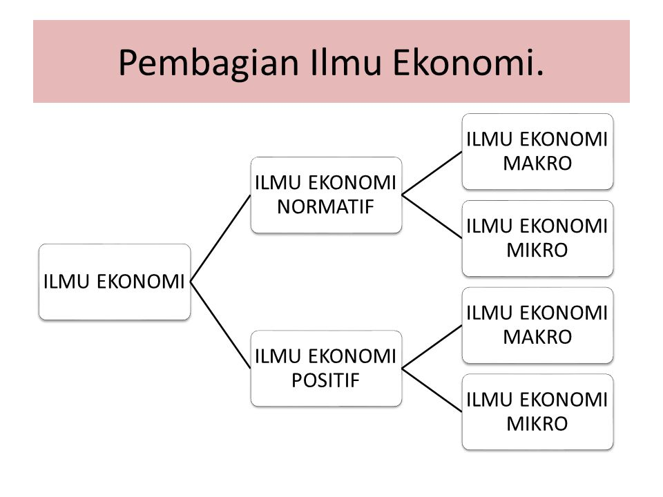 Pembagian Ilmu Ekonomi. ILMU EKONOMI ILMU EKONOMI NORMATIF ILMU EKONOMI MAKRO ILMU EKONOMI MIKRO ILMU EKONOMI POSITIF ILMU EKONOMI MAKRO ILMU EKONOMI