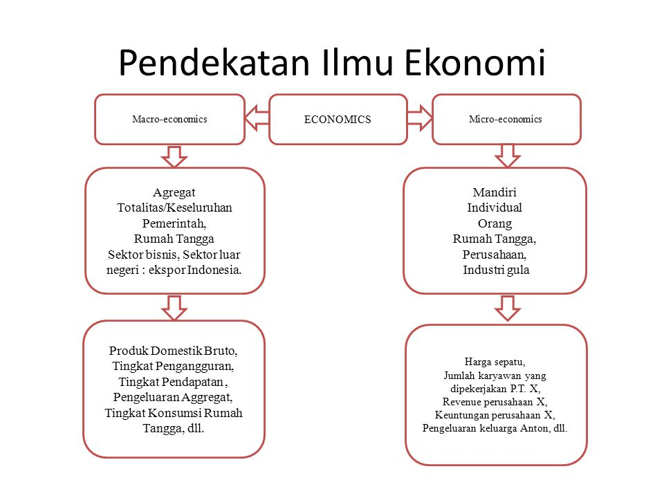 Pendekatan Ilmu Ekonomi Macro-economics Agregat Totalitas/Keseluruhan Pemerintah, Rumah Tangga Sektor bisnis, Sektor luar negeri : ekspor Indonesia. M