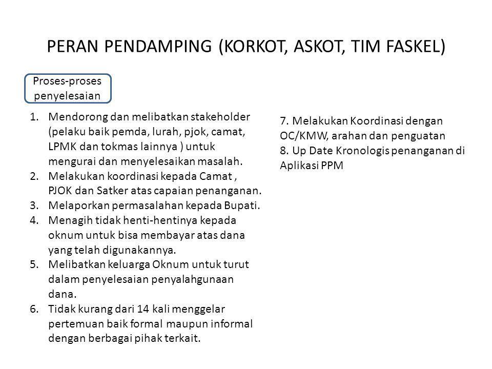 Proses-proses penyelesaian PERAN PENDAMPING (KORKOT, ASKOT, TIM FASKEL) 1.Mendorong dan melibatkan stakeholder (pelaku baik pemda, lurah, pjok, camat,