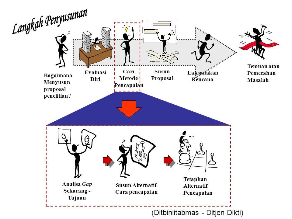 Bagaimana Menyusun proposal penelitian? Evaluasi Diri Cari Metode Pencapaian Laksanakan Rencana Kualitas Lulusan Susun Proposal Analisa Gap Sekarang -
