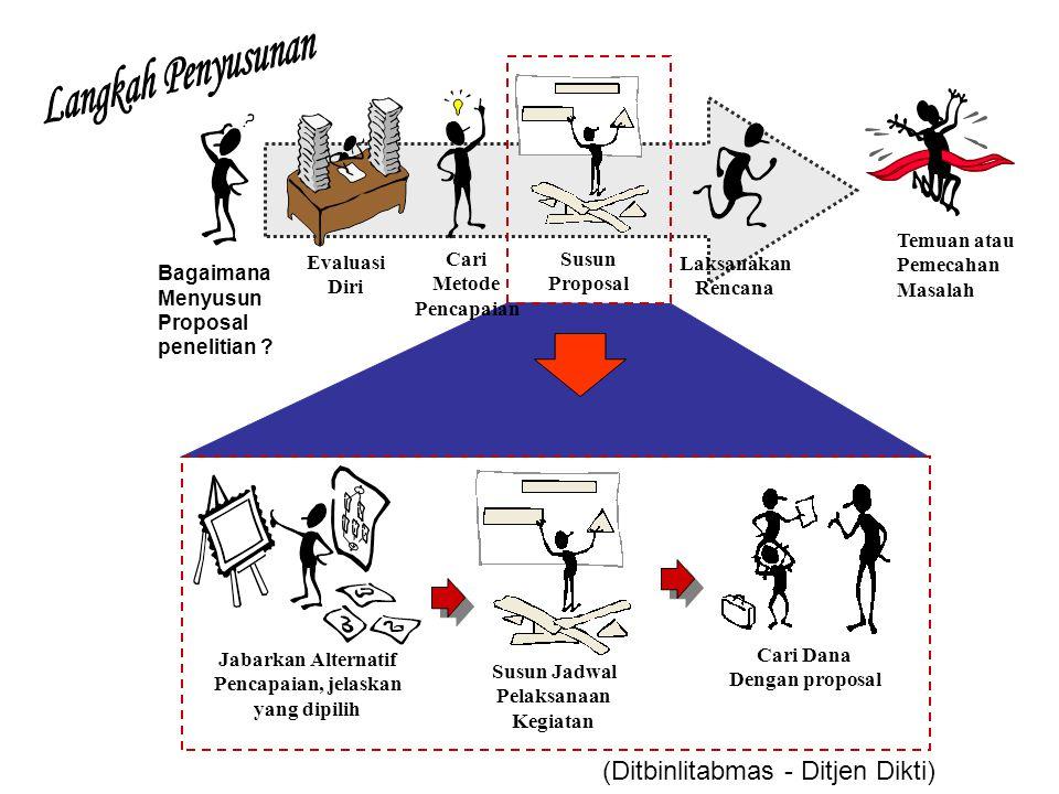 Bagaimana Menyusun Proposal penelitian ? Evaluasi Diri Cari Metode Pencapaian Laksanakan Rencana Kualitas Lulusan Susun Proposal Cari Dana Dengan prop