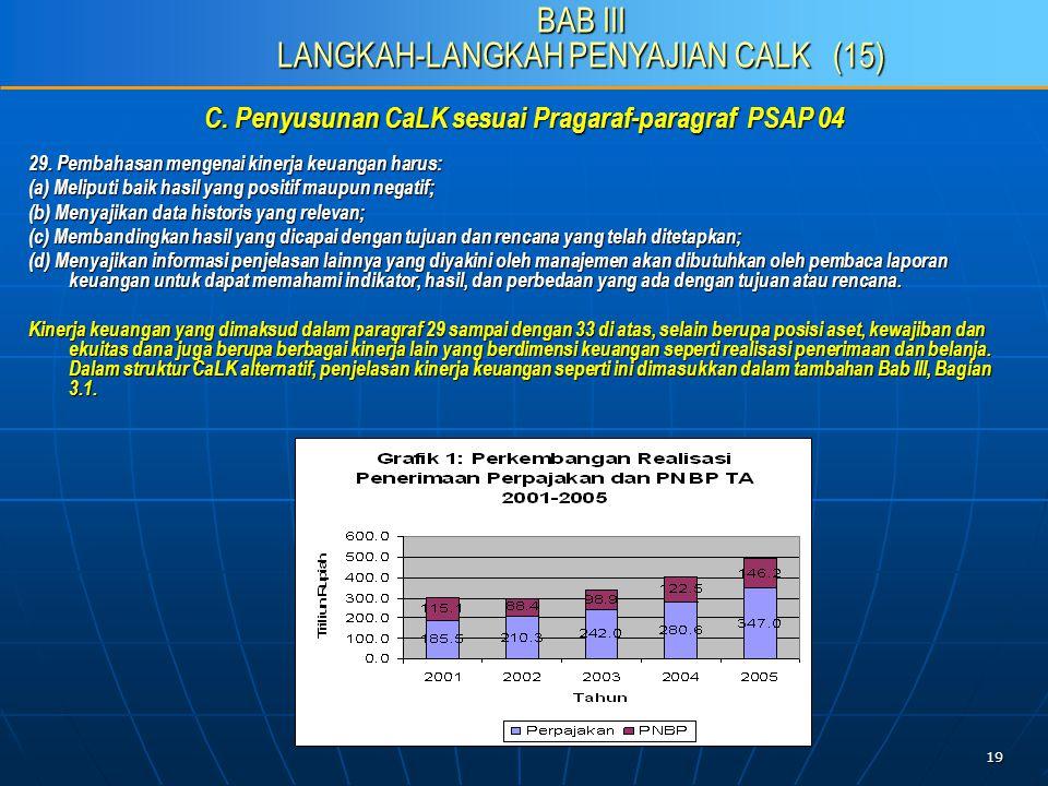 19 C. Penyusunan CaLK sesuai Pragaraf-paragraf PSAP 04 29.