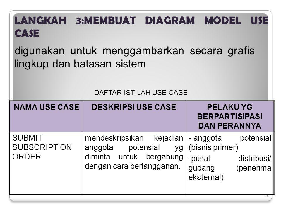 35 LANGKAH 3:MEMBUAT DIAGRAM MODEL USE CASE digunakan untuk menggambarkan secara grafis lingkup dan batasan sistem NAMA USE CASEDESKRIPSI USE CASEPELAKU YG BERPARTISIPASI DAN PERANNYA SUBMIT SUBSCRIPTION ORDER mendeskripsikan kejadian anggota potensial yg diminta untuk bergabung dengan cara berlangganan.