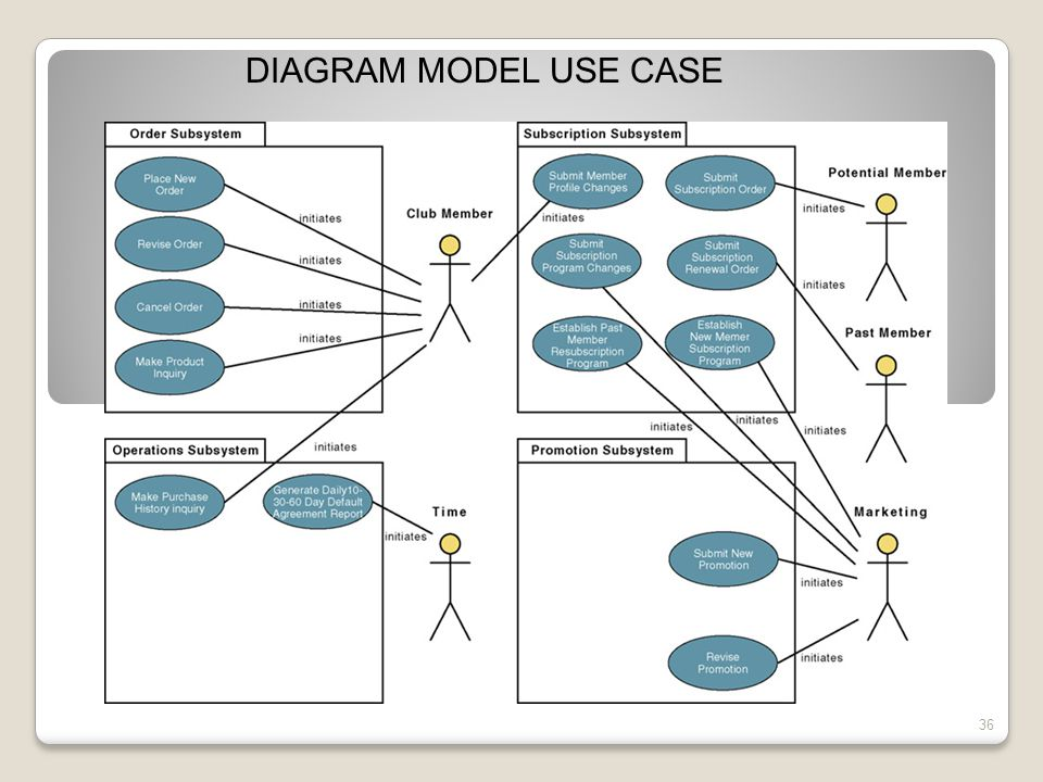 36 DIAGRAM MODEL USE CASE