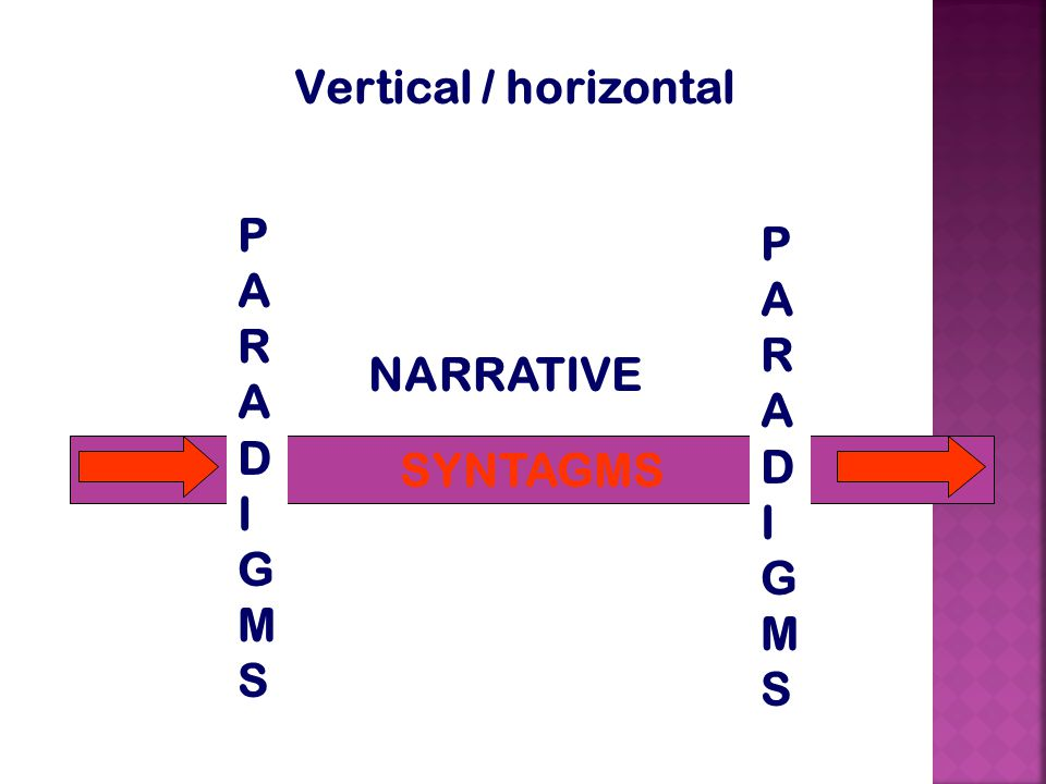 Vertical / horizontal SYNTAGMS PARADIGMSPARADIGMS PARADIGMSPARADIGMS NARRATIVE