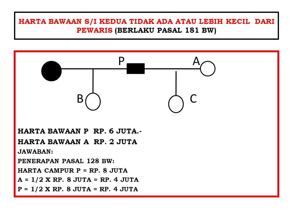 HARTA BAWAAN S/I KEDUA TIDAK ADA ATAU LEBIH KECIL DARI PEWARIS (BERLAKU PASAL 181 BW) P A B C HARTA BAWAAN P RP.