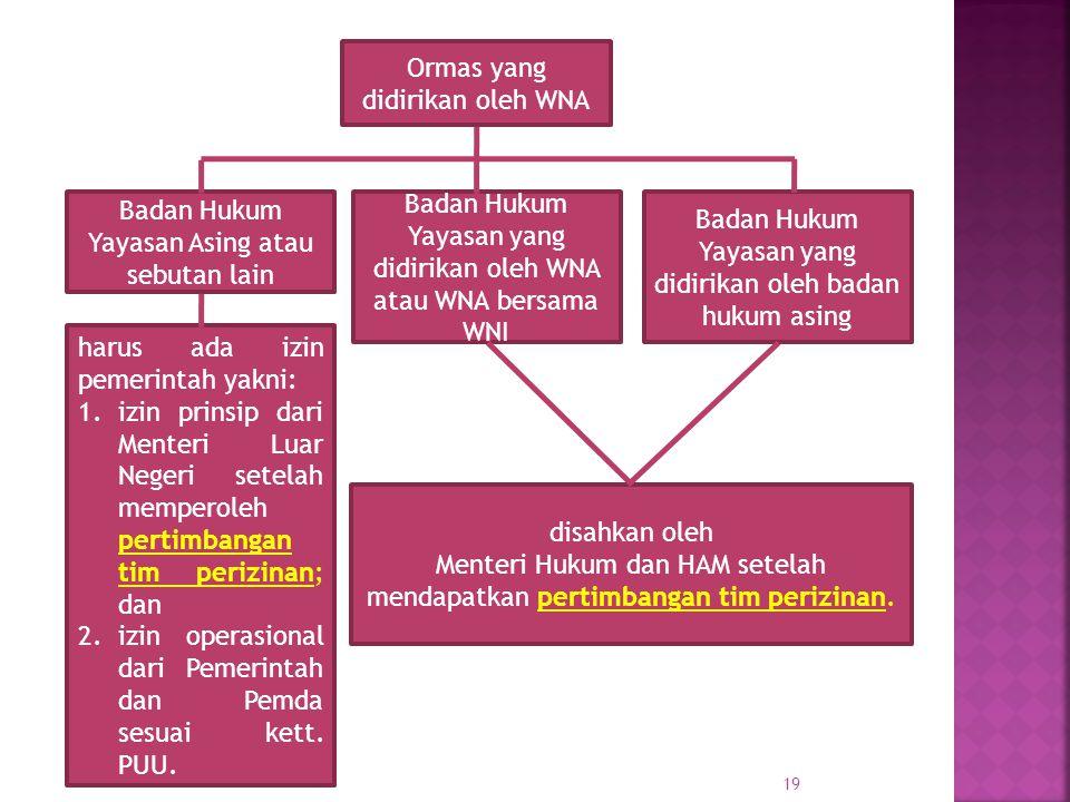 Ormas yang didirikan oleh WNA Badan Hukum Yayasan Asing atau sebutan lain Badan Hukum Yayasan yang didirikan oleh WNA atau WNA bersama WNI Badan Hukum
