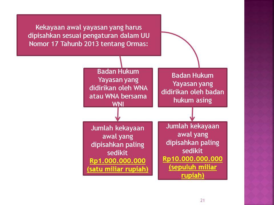 Badan Hukum Yayasan yang didirikan oleh WNA atau WNA bersama WNI Badan Hukum Yayasan yang didirikan oleh badan hukum asing Kekayaan awal yayasan yang