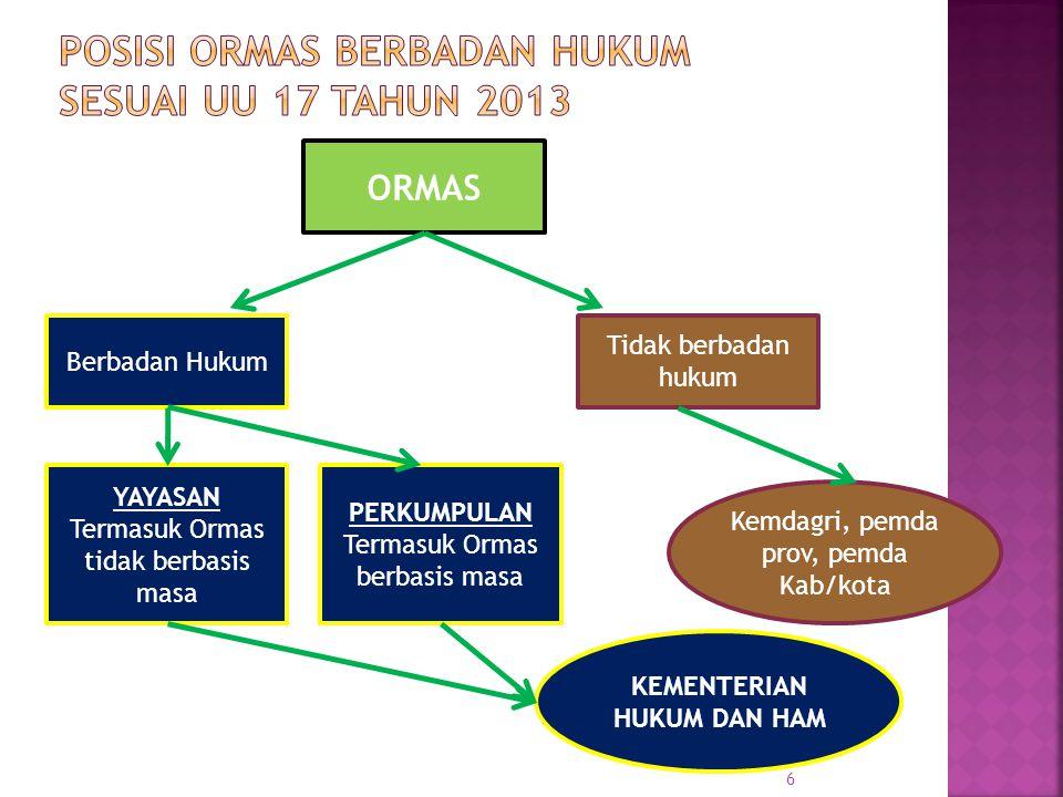Pasal 12 UU No 17 Tahun 2013: (1)Badan hukum perkumpulan didirikan dengan memenuhi persyaratan: a.