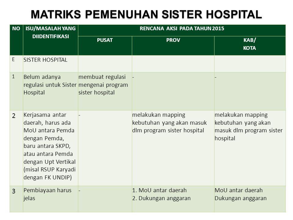 NO ISU/MASALAH YANG DIIDENTIFIKASI RENCANA AKSI PADA TAHUN 2015 PUSATPROV KAB/ KOTA E SISTER HOSPITAL 1 Belum adanya regulasi untuk Sister Hospital me