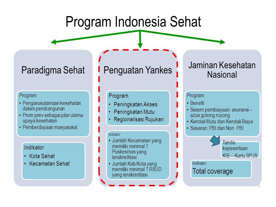 Program Indonesia Sehat Paradigma Sehat Program Pengarusutamaan kesehatan dalam pembangunan Prom prev sebagai pilar utama upaya kesehatan Pemberdayaan