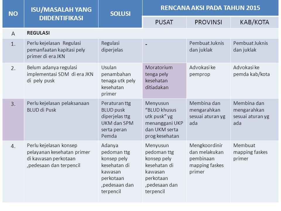 NO ISU/MASALAH YANG DIIDENTIFIKASI SOLUSI RENCANA AKSI PADA TAHUN 2015 PUSATPROVINSIKAB/KOTA B ANGGARAN 5.
