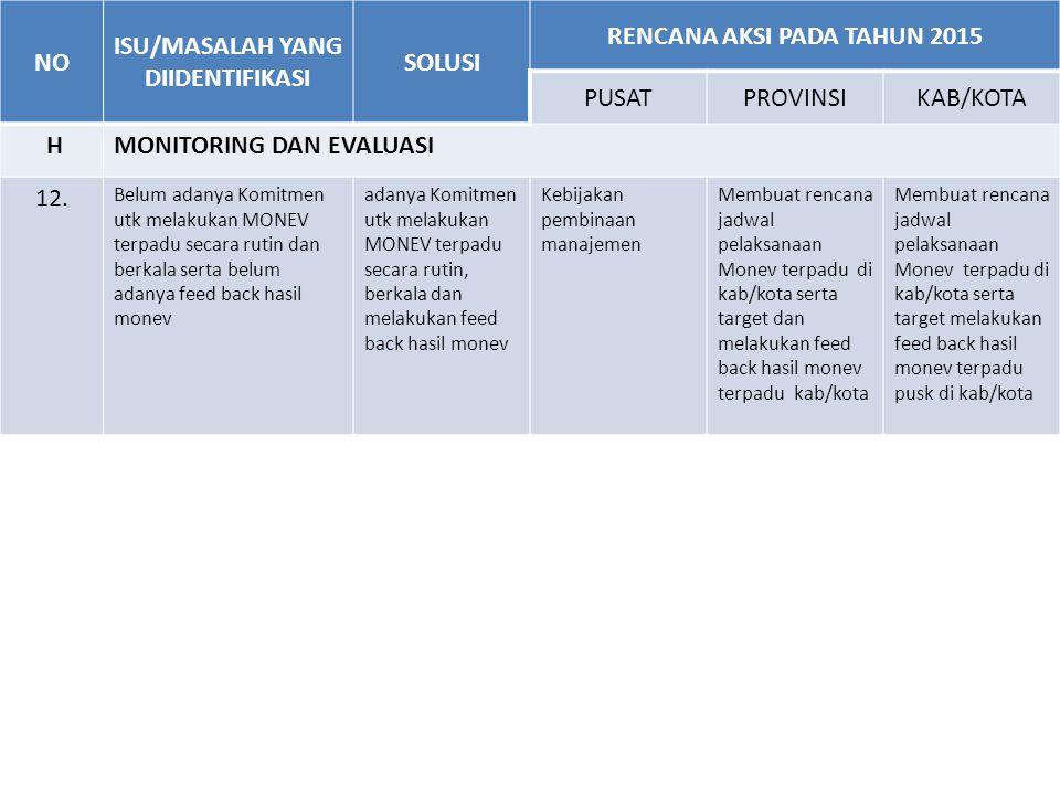 NO ISU/MASALAH YANG DIIDENTIFIKAS I SOLUSIRENCANA AKSI PADA TAHUN 2015 PUSATPROV KAB/ KOTA 2.