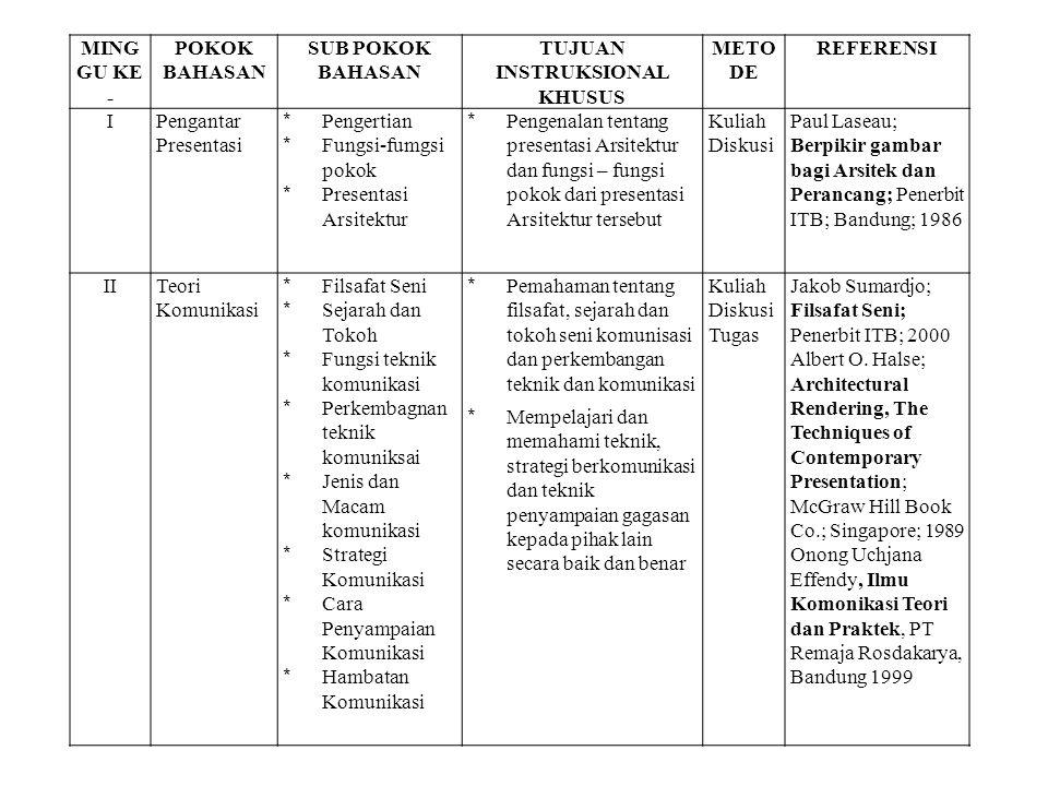 IIITeknik Presentasi verbal/lisan * Teknik dan Cara Berbicara yang baik * Berbahasa untuk keterampilan menyimak,berb icara dan membaca * Sikap, Bahas Tubuh dan Intonasi * Visi misi presentasi verbal * Pemahaman tentang fungsi komunikasi verbal untuk menyampaikan gagasan dalam bentuk presentasi, dan bagaimana sikap berbicara sehingga tujuan presentasi bisa tercapai * Mempelajari dan memahami dan melatih teknik dan strategi penyampaian gagasan secara lisan kepada pihak lain secara baik dan benar Kuliah Diskusi Latihan Tugas Asistens i Presenta si Prof.Dr.Henry Guntur Tarigan; Menulis sebagai suatu keterampilan berbahasa; Penerbit Angkasa Bandung 1994 David J.