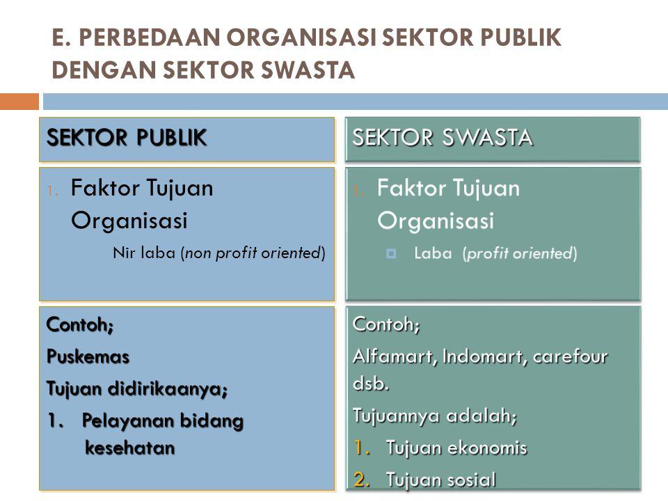 E. PERBEDAAN ORGANISASI SEKTOR PUBLIK DENGAN SEKTOR SWASTA 1. Faktor Tujuan Organisasi  Nir laba (non profit oriented) 1. Faktor Tujuan Organisasi 