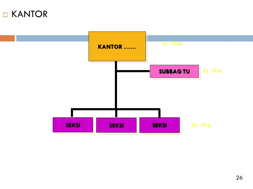  KANTOR KANTOR …… SUBBAG TU SEKSISEKSI SEKSISEKSI SEKSISEKSI Es III.a. Es IV.a. 26