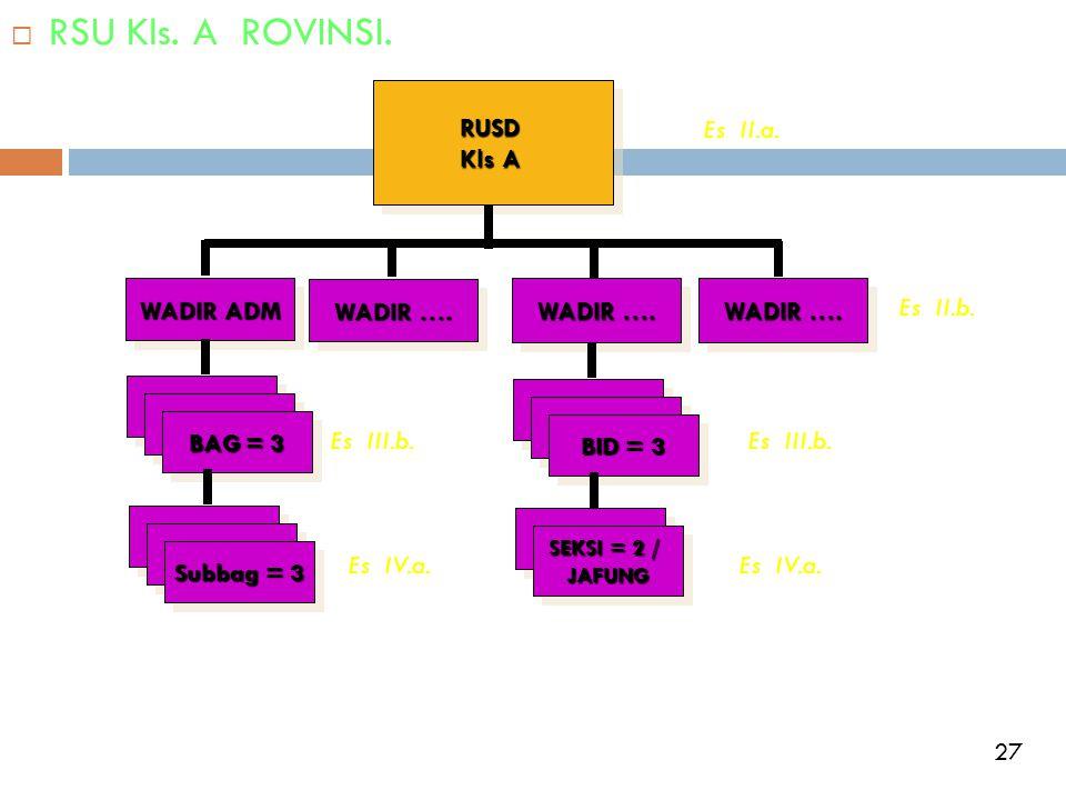  RSU Kls. A ROVINSI.RUSD Kls A RUSD WADIR ADM WADIR …. BAG = 3 Subbag = 3 BID = 3 SEKSI = 2 / JAFUNG JAFUNG Es II.a. Es II.b. Es III.b. Es IV.a. Es I