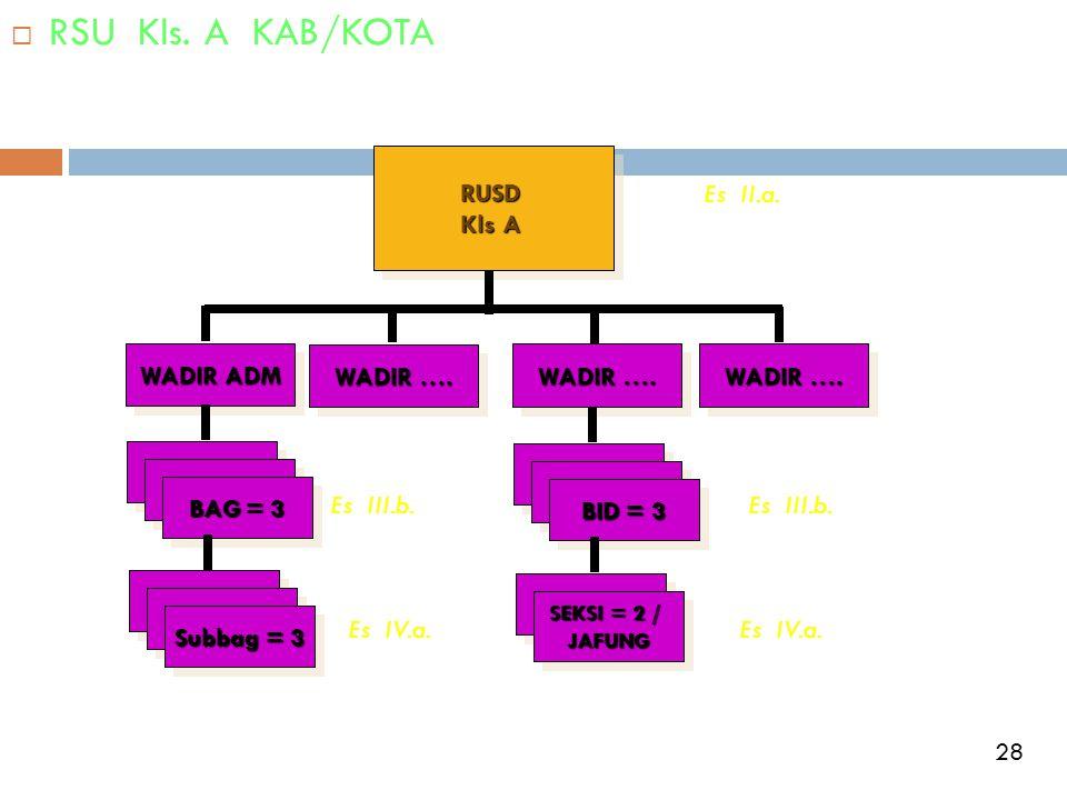  RSU Kls. A KAB/KOTARUSD Kls A RUSD WADIR ADM WADIR …. BAG = 3 Subbag = 3 BID = 3 SEKSI = 2 / JAFUNG JAFUNG Es II.a. Es III.b. Es IV.a. Es III.b. Es