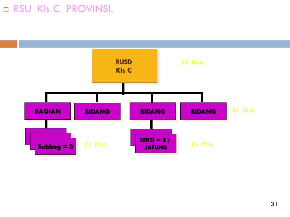  RSU Kls C PROVINSI.RUSD Kls C RUSD BAGIANBAGIANBIDANGBIDANGBIDANGBIDANGBIDANGBIDANG Subbag = 3 SEKSI = 2 / JAFUNG JAFUNG Es III.a. Es IV.a. Es III.b
