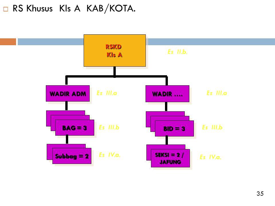  RS Khusus Kls A KAB/KOTA.RSKD Kls A RSKD WADIR ADM WADIR …. BAG = 3 Subbag = 2 BID = 3 SEKSI = 2 / JAFUNG JAFUNG Es II.b. Es III.a Es III.b Es III.a