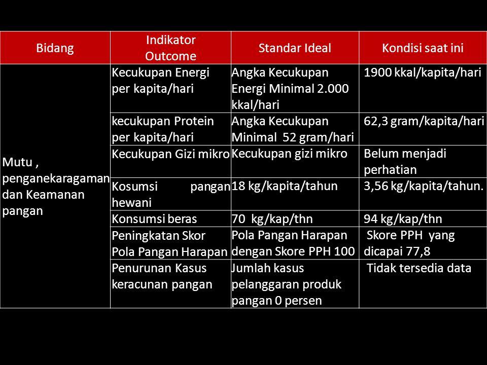 Bidang Indikator Outcome Standar IdealKondisi saat ini Mutu, penganekaragaman dan Keamanan pangan Kecukupan Energi per kapita/hari Angka Kecukupan Ene