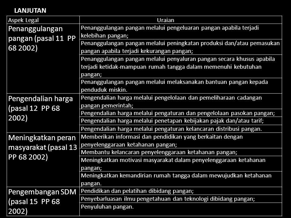 Aspek Legal Uraian Uraian Penanggulangan pangan (pasal 11 PP 68 2002) Penanggulangan pangan melalui pengeluaran pangan apabila terjadi kelebihan panga