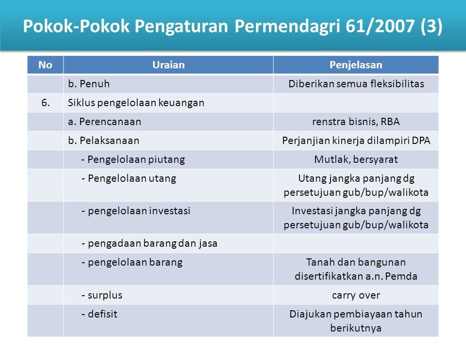 10 Pokok-Pokok Pengaturan Permendagri 61/2007 (3) NoUraianPenjelasan b. PenuhDiberikan semua fleksibilitas 6.Siklus pengelolaan keuangan a. Perencanaa