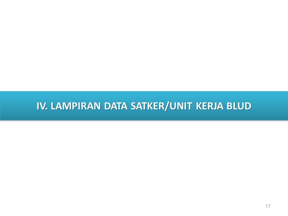 17 IV. LAMPIRAN DATA SATKER/UNIT KERJA BLUD