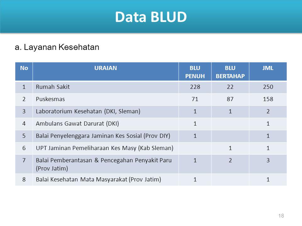 18 Data BLUD NoURAIANBLU PENUH BLU BERTAHAP JML 1Rumah Sakit22822250 2Puskesmas7187158 3Laboratorium Kesehatan (DKI, Sleman)112 4Ambulans Gawat Darura