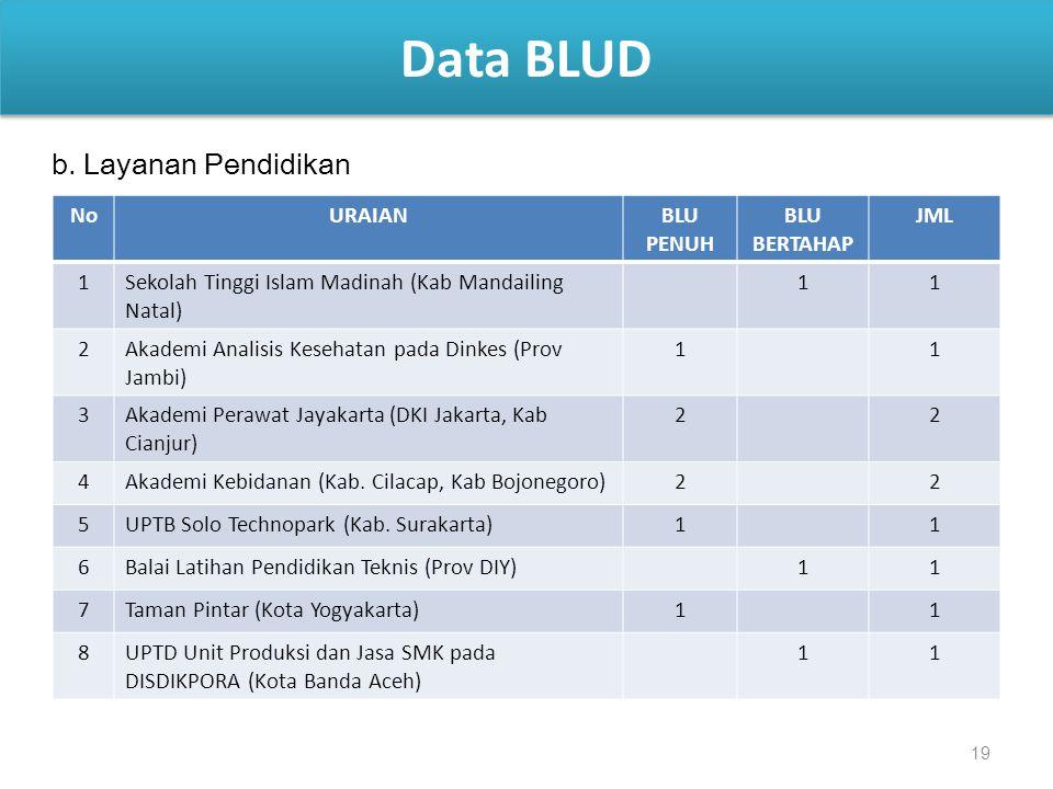 19 Data BLUD NoURAIANBLU PENUH BLU BERTAHAP JML 1Sekolah Tinggi Islam Madinah (Kab Mandailing Natal) 11 2Akademi Analisis Kesehatan pada Dinkes (Prov