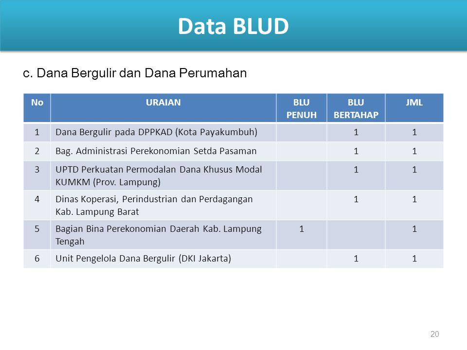 20 Data BLUD c. Dana Bergulir dan Dana Perumahan NoURAIANBLU PENUH BLU BERTAHAP JML 1Dana Bergulir pada DPPKAD (Kota Payakumbuh)11 2Bag. Administrasi