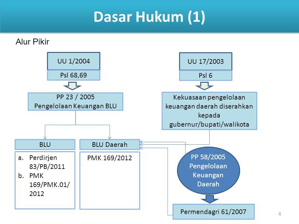 4 Dasar Hukum (1) UU 1/2004 Psl 68,69 PP 23 / 2005 Pengelolaan Keuangan BLU UU 17/2003 Kekuasaan pengelolaan keuangan daerah diserahkan kepada gubernu