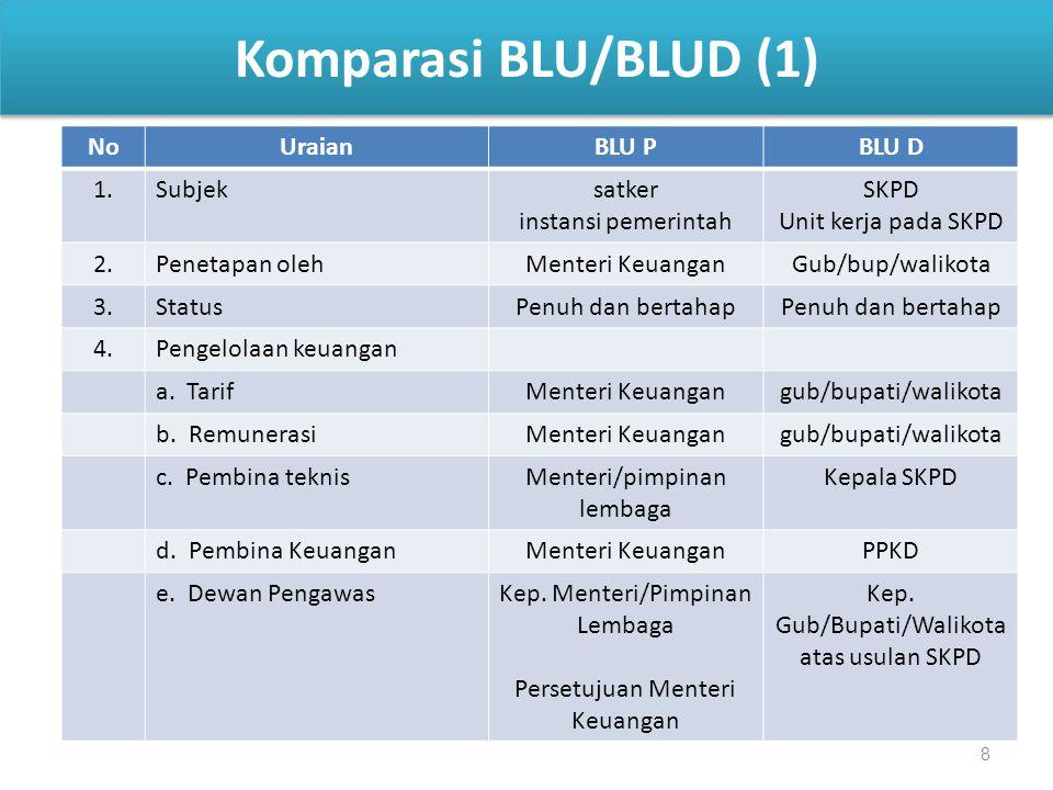 8 Komparasi BLU/BLUD (1) NoUraianBLU PBLU D 1.Subjeksatker instansi pemerintah SKPD Unit kerja pada SKPD 2.Penetapan olehMenteri KeuanganGub/bup/walik
