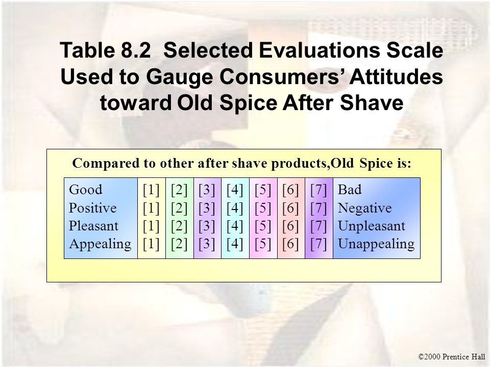 ©2000 Prentice Hall Table 8.2 Selected Evaluations Scale Used to Gauge Consumers' Attitudes toward Old Spice After Shave Good Positive Pleasant Appeal