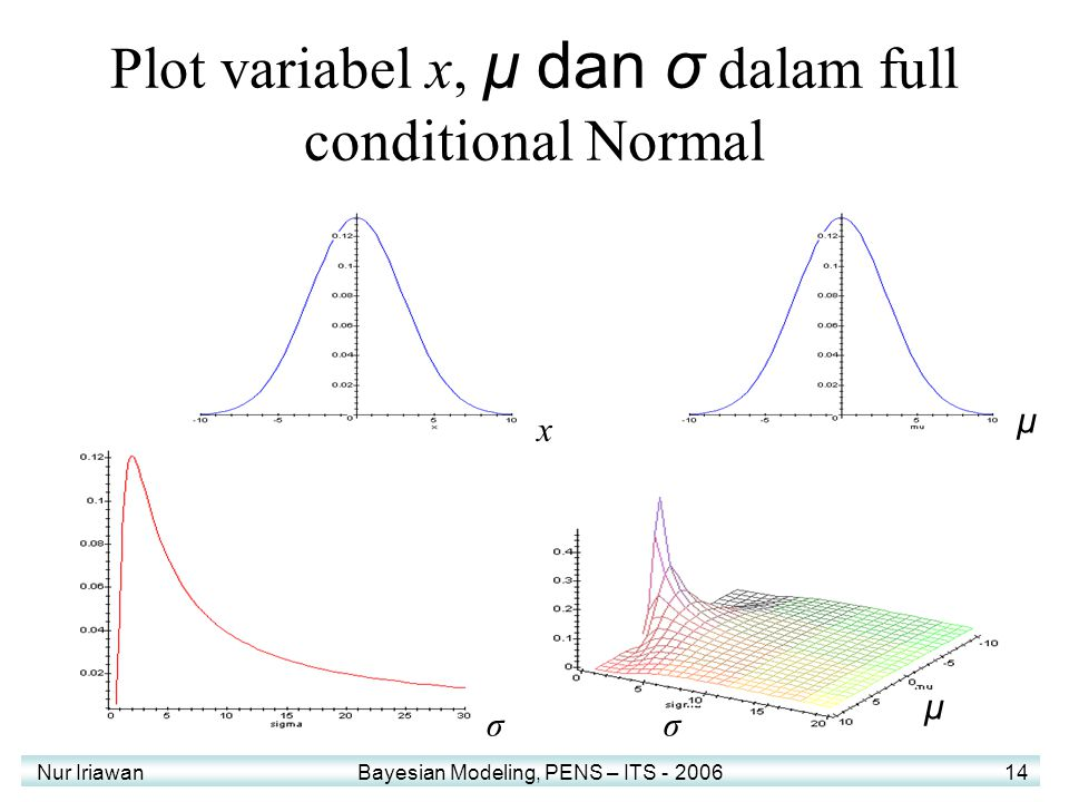Nur Iriawan Bayesian Modeling, PENS – ITS - 2006 14 Plot variabel x, μ dan σ dalam full conditional Normal x μ σσ μ