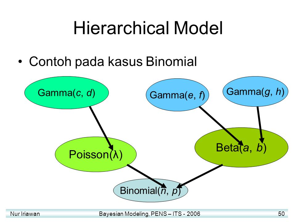 Nur Iriawan Bayesian Modeling, PENS – ITS - 2006 50 Hierarchical Model Contoh pada kasus Binomial Binomial(n, p) Beta(a, b) Poisson( λ ) Gamma(c, d) G