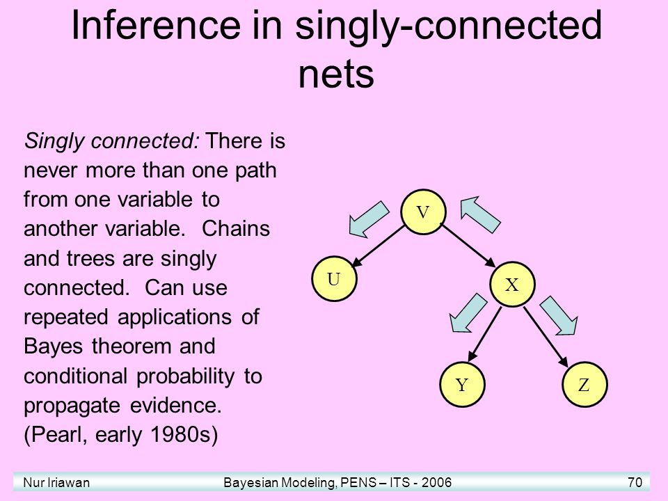 Nur Iriawan Bayesian Modeling, PENS – ITS - 2006 70 U V X YZ Singly connected: There is never more than one path from one variable to another variable