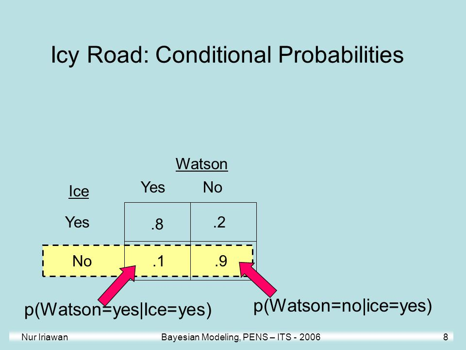 Nur Iriawan Bayesian Modeling, PENS – ITS - 2006 8 Watson.8.9.2.1 NoYes No Ice Icy Road: Conditional Probabilities p(Watson=yes|Ice=yes) p(Watson=no|i