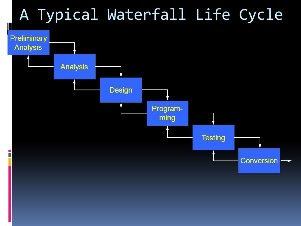 A Typical Waterfall Life Cycle Preliminary Analysis Design Program- ming Testing Conversion