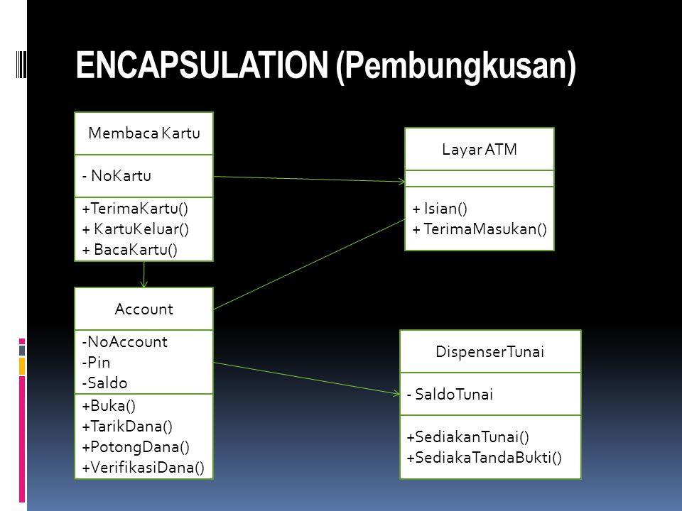 ENCAPSULATION (Pembungkusan) Membaca Kartu - NoKartu +TerimaKartu() + KartuKeluar() + BacaKartu() Layar ATM + Isian() + TerimaMasukan() Account -NoAccount -Pin -Saldo +Buka() +TarikDana() +PotongDana() +VerifikasiDana() DispenserTunai - SaldoTunai +SediakanTunai() +SediakaTandaBukti()