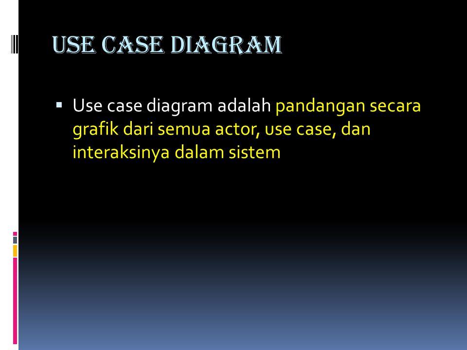 USE CASE Diagram  Use case diagram adalah pandangan secara grafik dari semua actor, use case, dan interaksinya dalam sistem