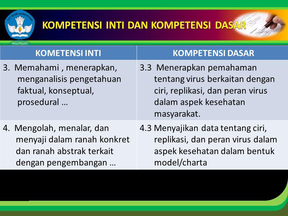 Click to edit Master title style KOMETENSI INTIKOMPETENSI DASAR 3. Memahami, menerapkan, menganalisis pengetahuan faktual, konseptual, prosedural … 3.
