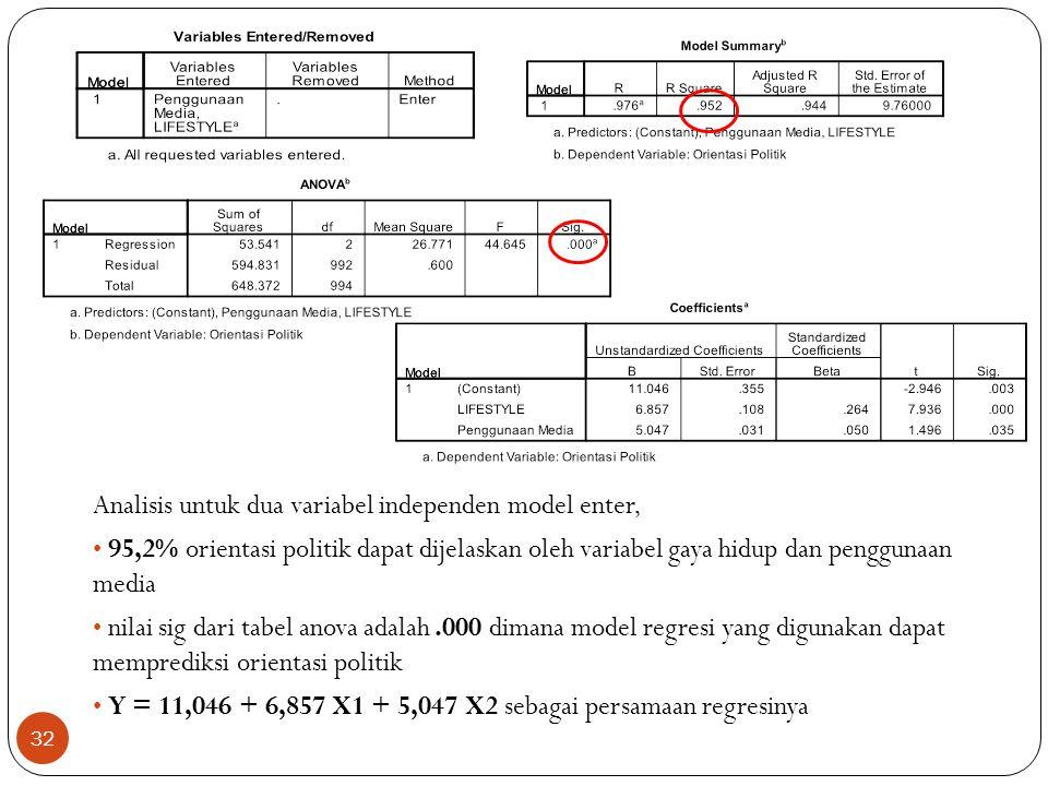 Analisis untuk dua variabel independen model enter, 95,2% orientasi politik dapat dijelaskan oleh variabel gaya hidup dan penggunaan media nilai sig dari tabel anova adalah.000 dimana model regresi yang digunakan dapat memprediksi orientasi politik Y = 11,046 + 6,857 X1 + 5,047 X2 sebagai persamaan regresinya 32
