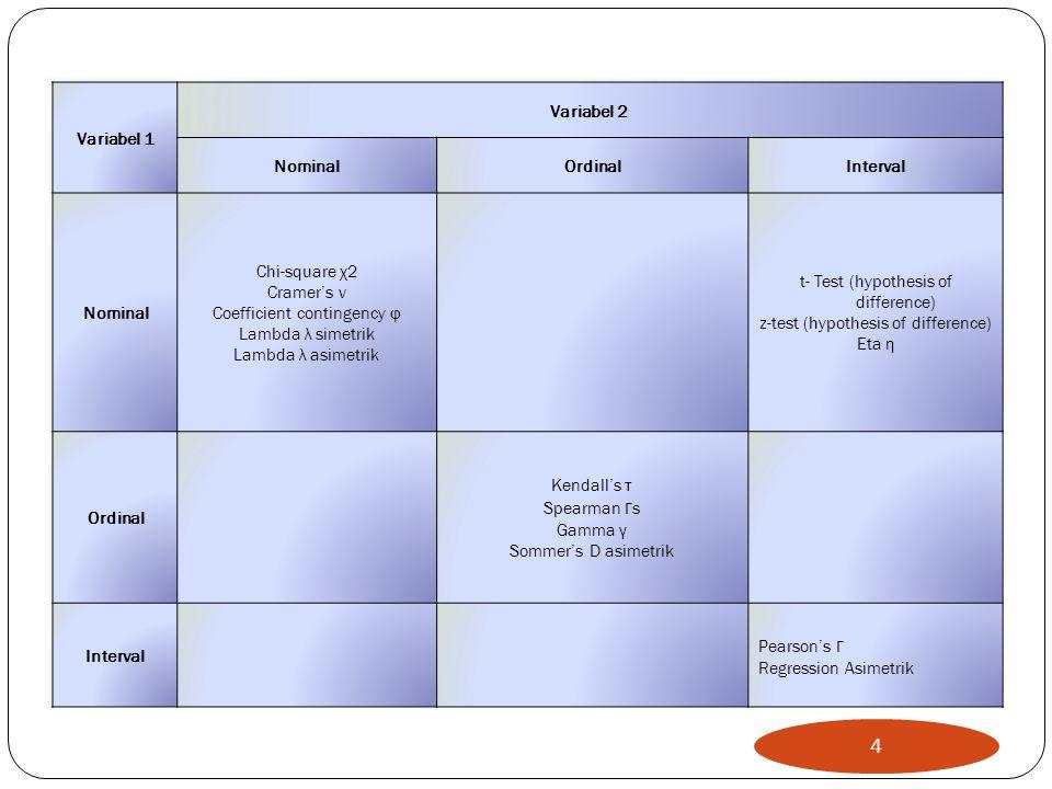 Analisis kolinearitas, Untuk melihat hubungan diantara variabel-variabel independennya, apakah terjadi kolinearitas Lihat angka tolerance, contoh lihat model 1 pada pendapatan.