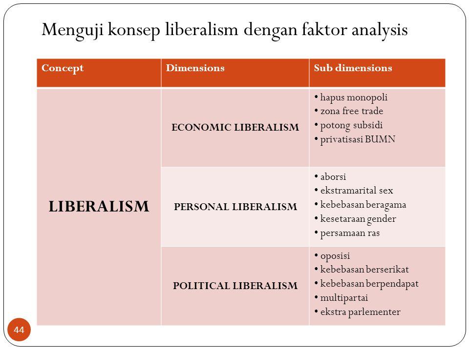 Menguji konsep liberalism dengan faktor analysis 44 ConceptDimensionsSub dimensions LIBERALISM ECONOMIC LIBERALISM hapus monopoli zona free trade poto